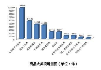 中消协:2017年商品类投诉下降 服务类投诉上升